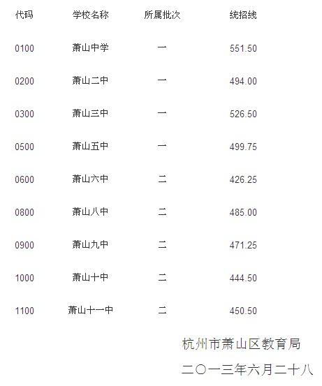 2013年萧山中考分数线