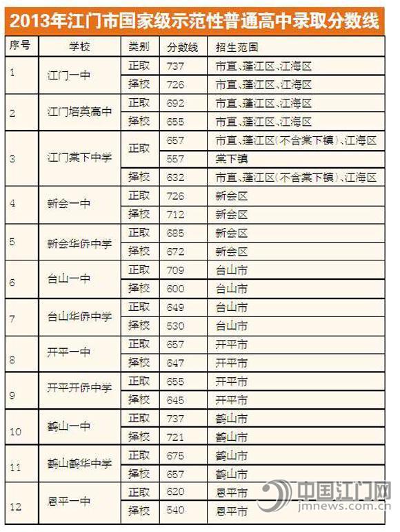 2013中考分数线查询_2013江门中考录取分数线公布-中考-考试吧