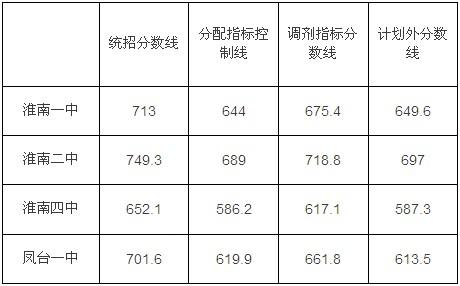 2013中考分数线查询_2013安徽淮南中考录取分数线公布-中考-考试吧