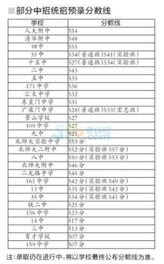 2014北京中招高中统招预录分数线公布