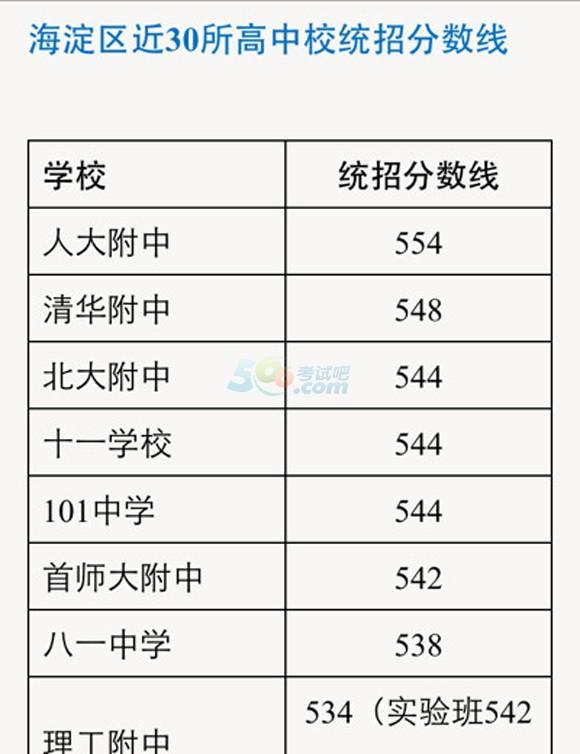 2013年北京中考录取分数线_2014年北京市海淀区中考录取分数线