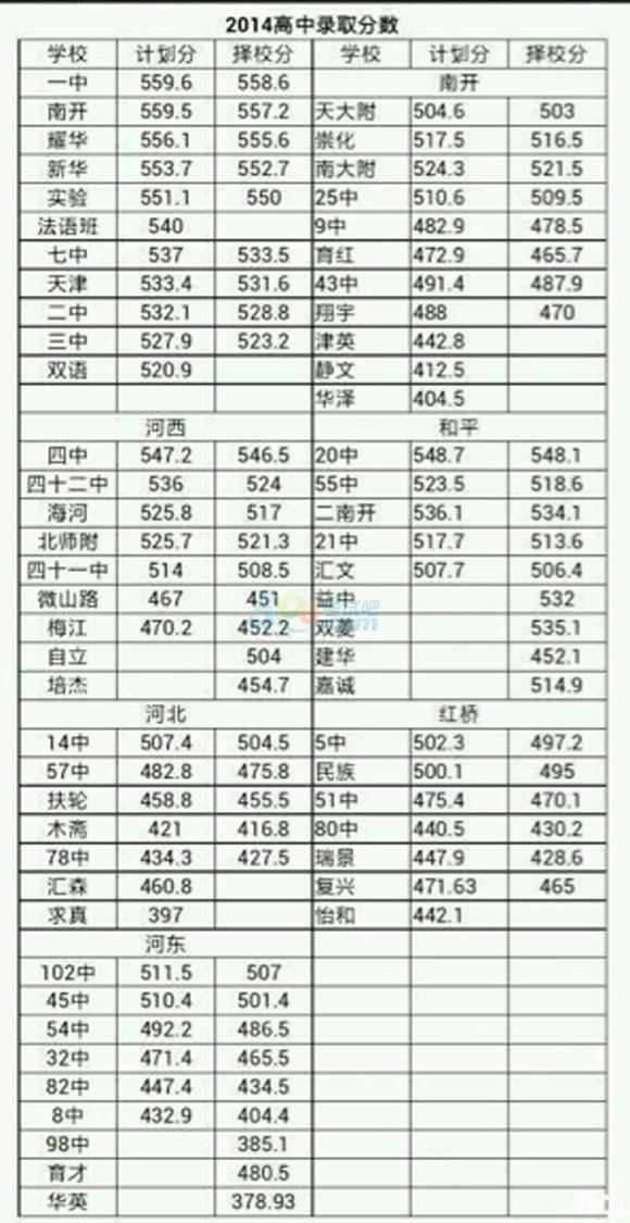 2014天津各高中会考公布分数线录取中考语文文学常识高中图片