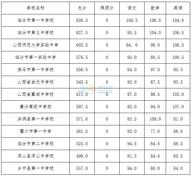 【临汾2016中考各县录取分数线】