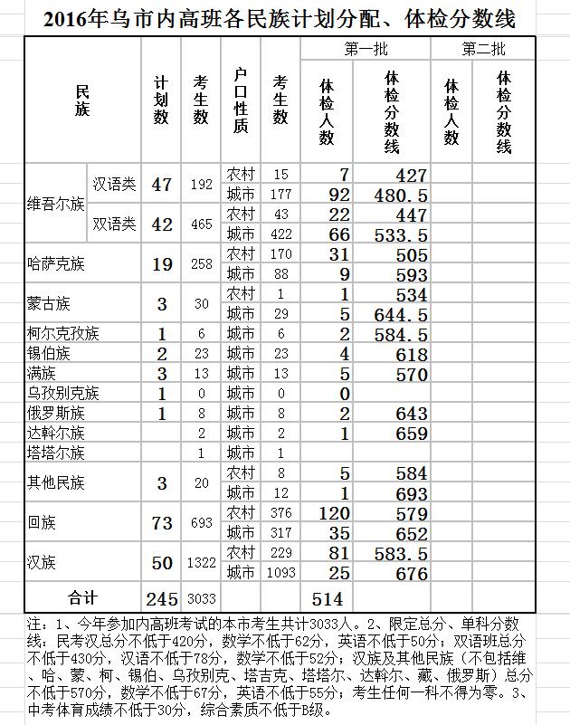 【2016年乌鲁木齐中考分数查询时间】
