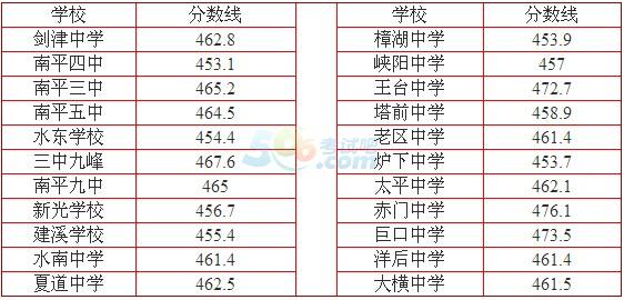 2016年南平中考录取分数线确定
