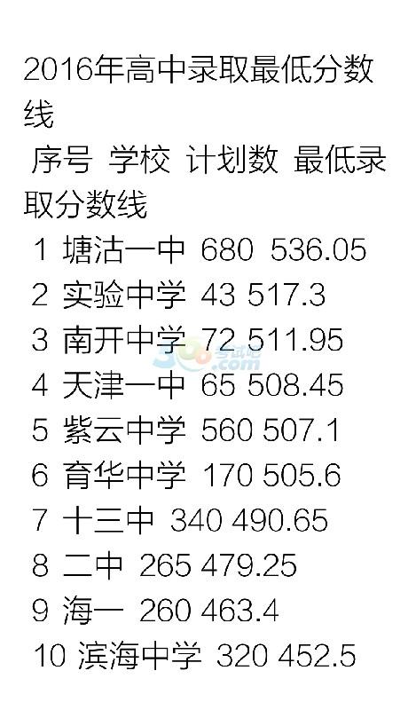 2016年天津塘沽区中考录取分数线出炉