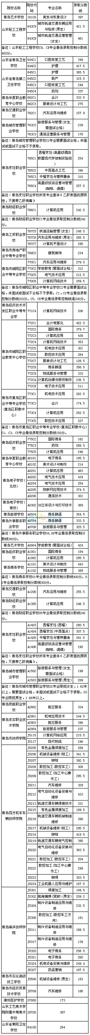 2016年青岛中专中职技校中考录取分数线公布