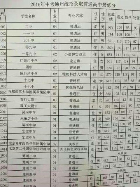 2016年北京市通州区中考统招录取最低分