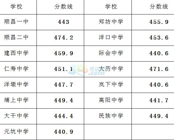2016年南平顺昌县中考录取分数线通告