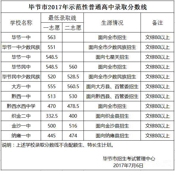 贵州毕节2017年中考录取分数线公布