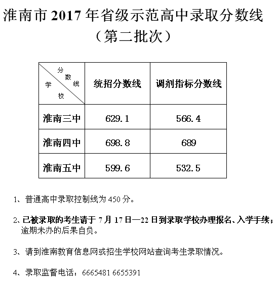 2017年安徽淮南中考分数线已公布