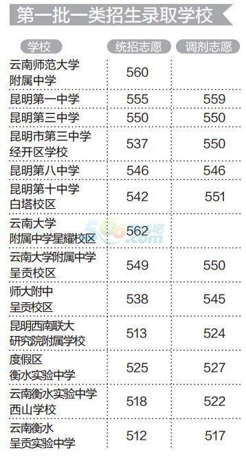 云南昆明2017年第一批中考分数线公布