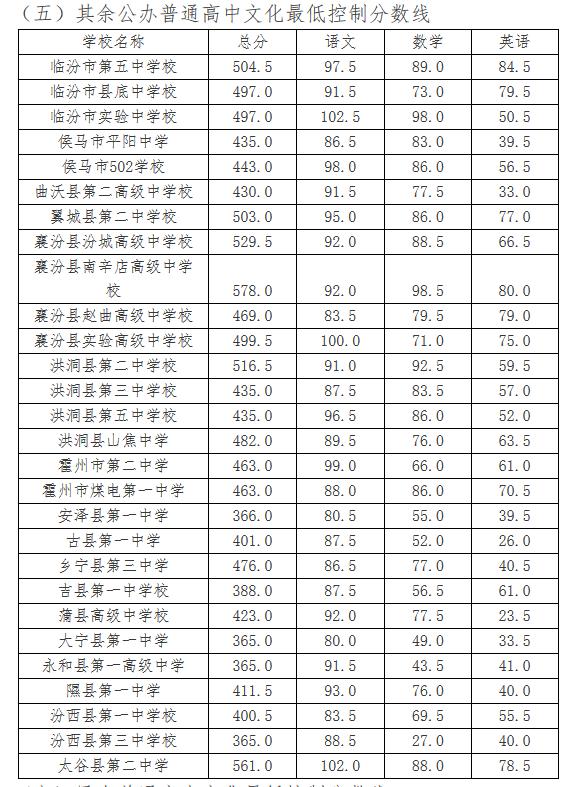 2017年山西临汾中考录取分数线公布