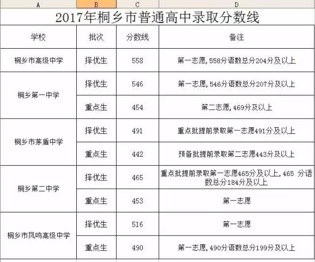 2017年浙江嘉兴中考录取分数线正式公布
