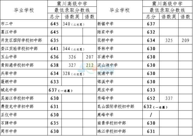 江苏昆山2017年中考录取分数线公布