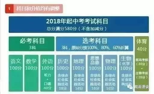2018年北京中考政策变化临近,你准备好了吗?
