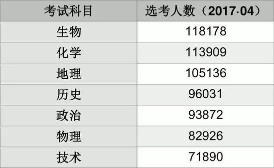 2018年北京中考改革的原因和选科策略