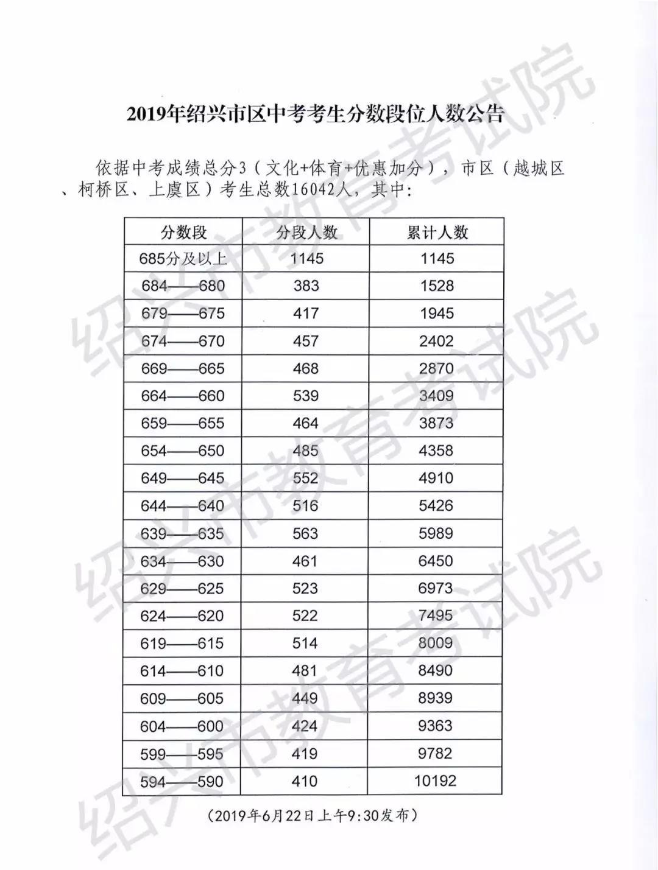 2019年浙江绍兴中考分数线已公布