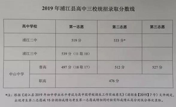 2019年录取浦江金华浙江各歌曲中考分数线已公布音高的混高中中生图片