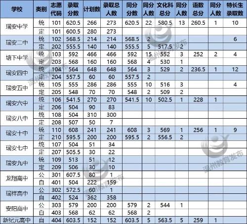 温州2019年中考录取分数线已公布