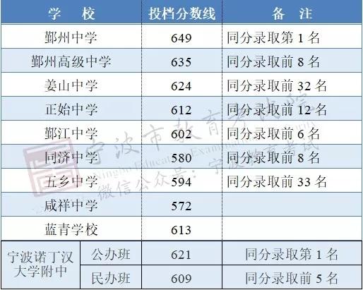 2019年宁波中考录取分数线已公布