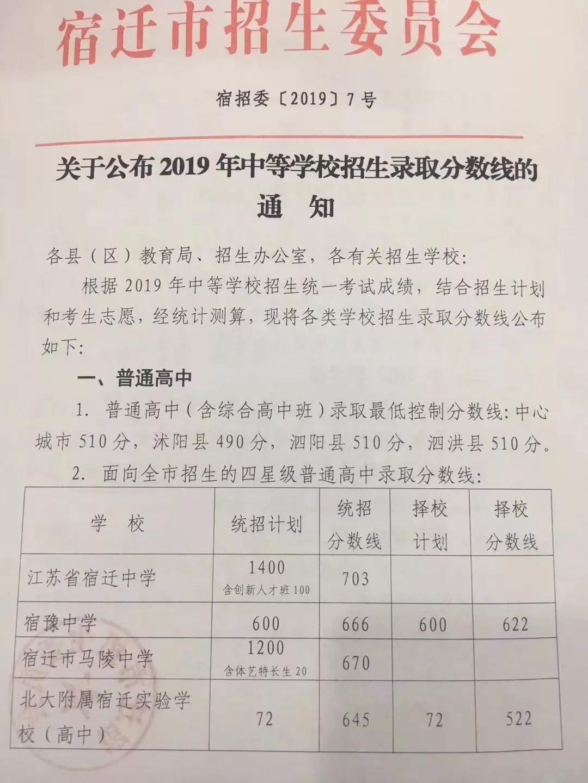 2019年江苏宿迁中考分数线已公布
