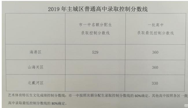 2019年河北秦皇岛中考分数线已公布