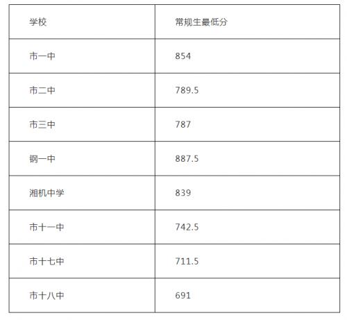 2019年湖南湘潭中考分数线已公布