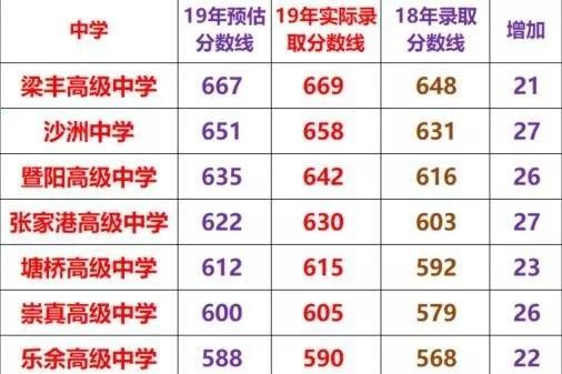 2019年苏州张家港中考高中招生计划已公布