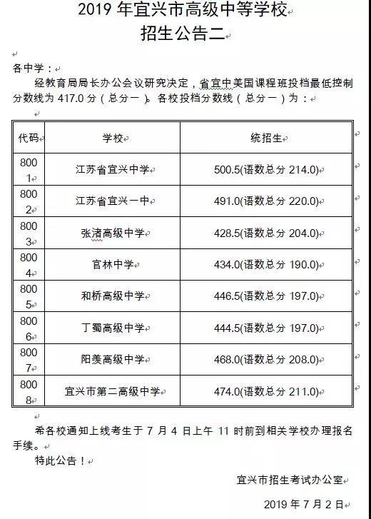 2019年江苏无锡宜兴市中考分数线已公布