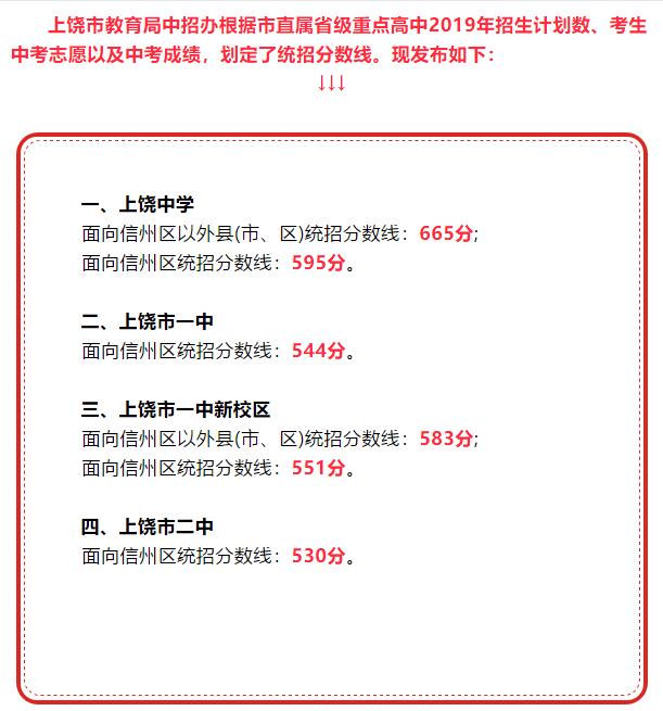 2019年江西上饶中考分数线已公布