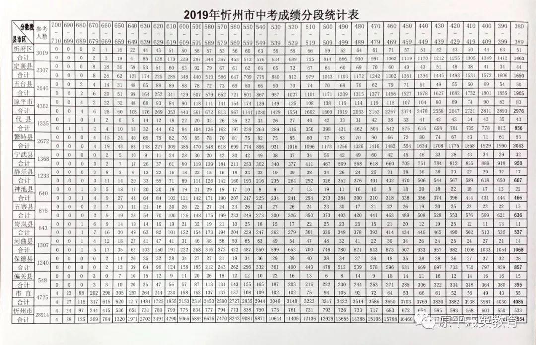 2019年山西忻州市中考成绩一分一段表