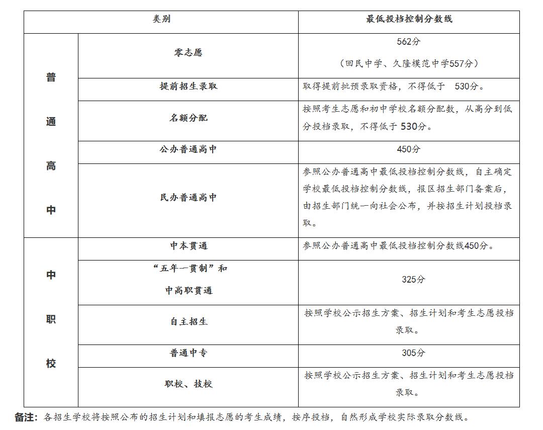 2019年上海中考录取分数线已公布