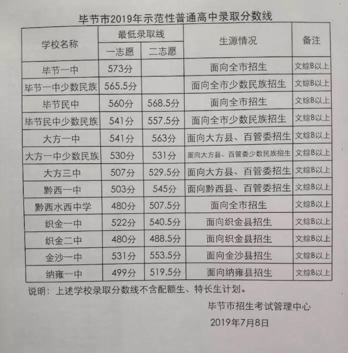 2019年贵州毕节中考录取分数线已公布