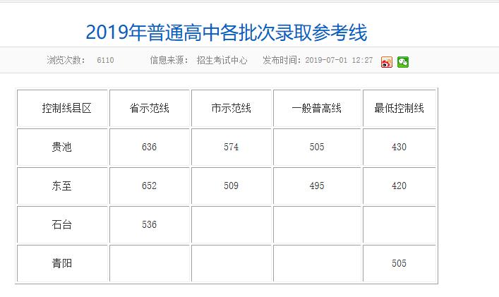 2019年安徽池州中考高中学校录取参考分数线