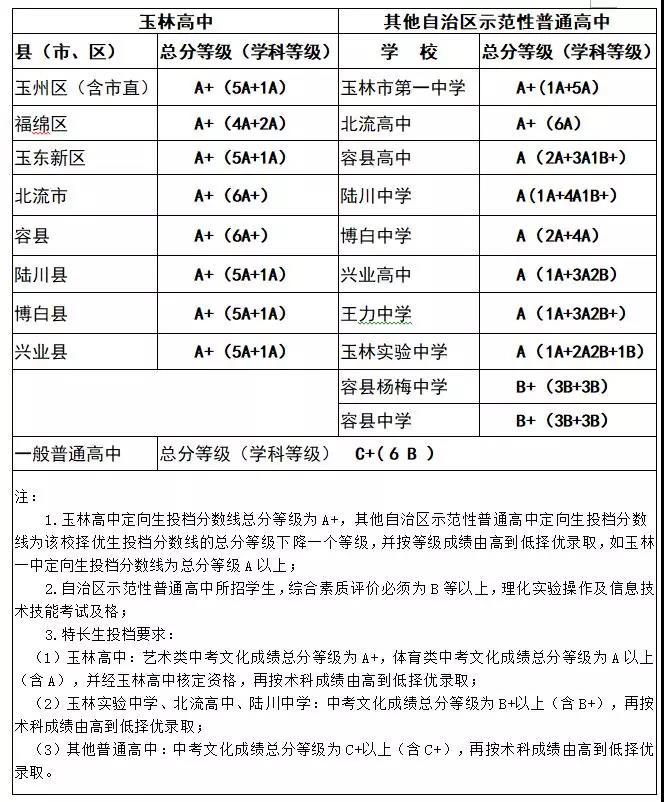 2019年江西玉林中考录取分数线已公布
