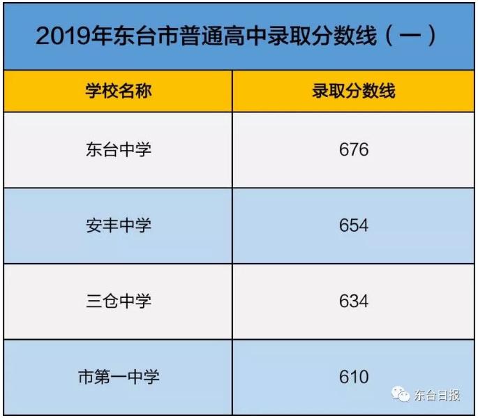 2019年江苏东台中考录取分数线已公布