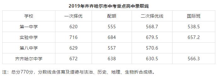 2019年黑龙江齐齐哈尔中考录取分数线已公布