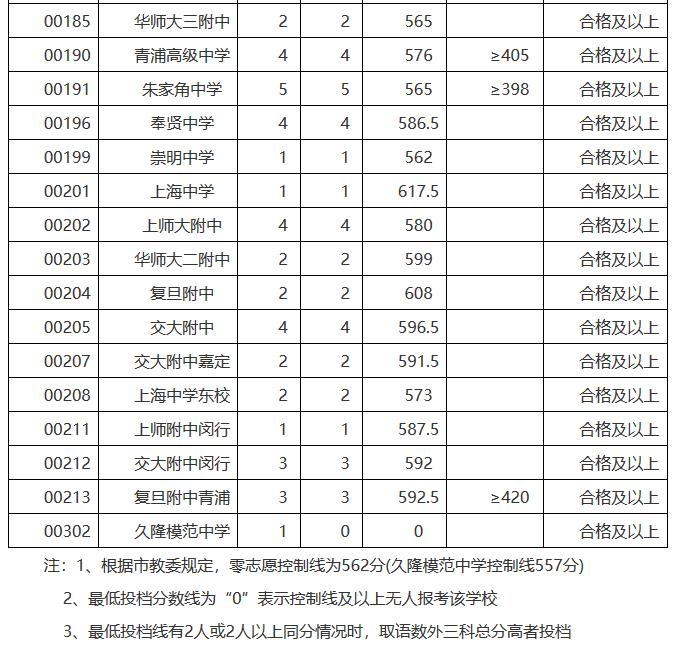 2019年上海市松江区录取高中高中零志愿中考分数线学校四中库尔勒市浑可以图片