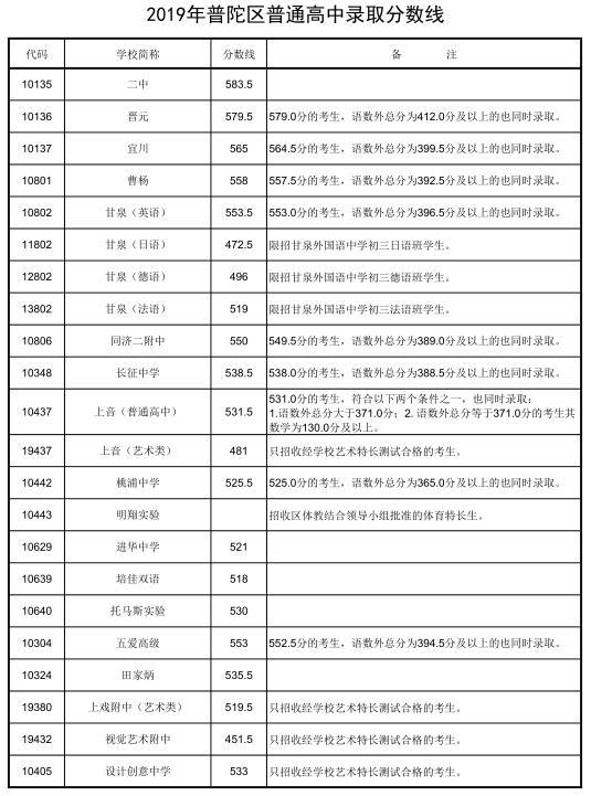 2019年上海普陀区中考录取分数线已公布
