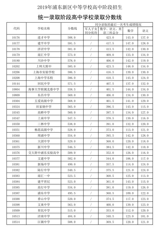 2019年上海浦东新区中考录取分数已公布