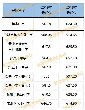 天津录取艺术类高中中考分数线2019天津中考作文xx的v高中高中图片