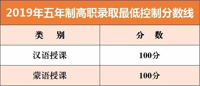 内蒙古赤峰2019年中考录取分数线已公布