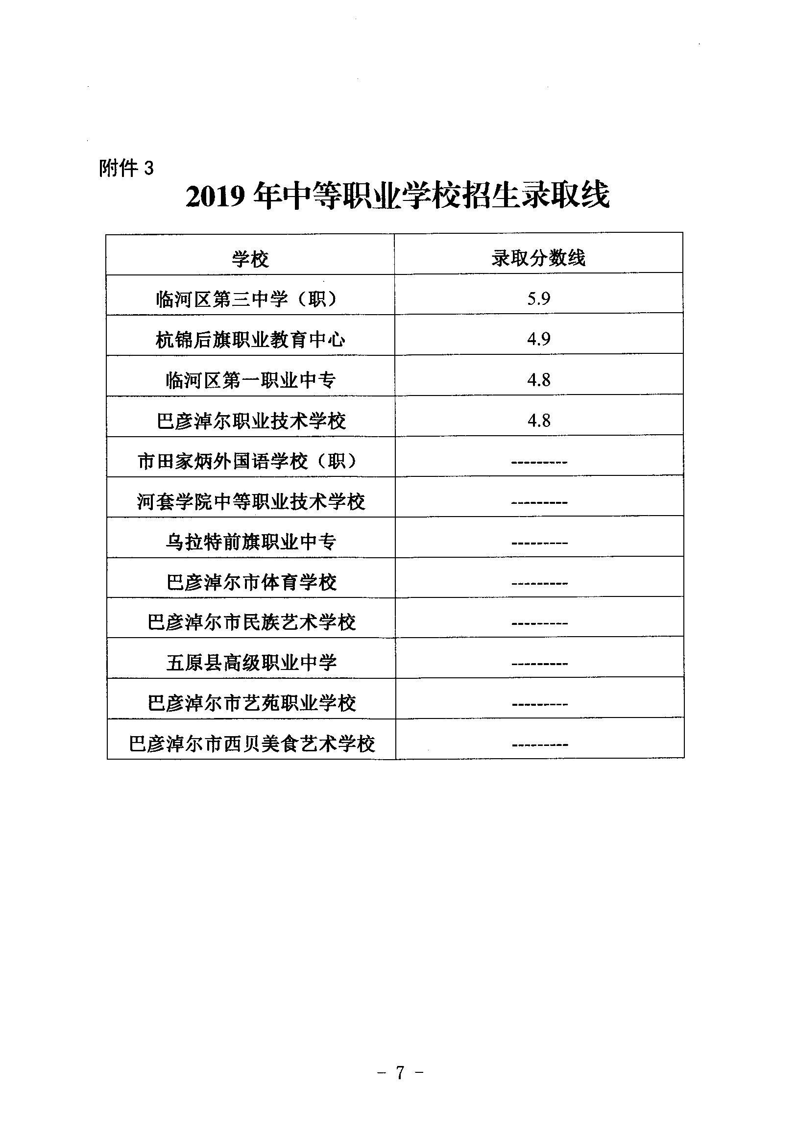 巴彦淖尔2019年中考录取分数线已公布