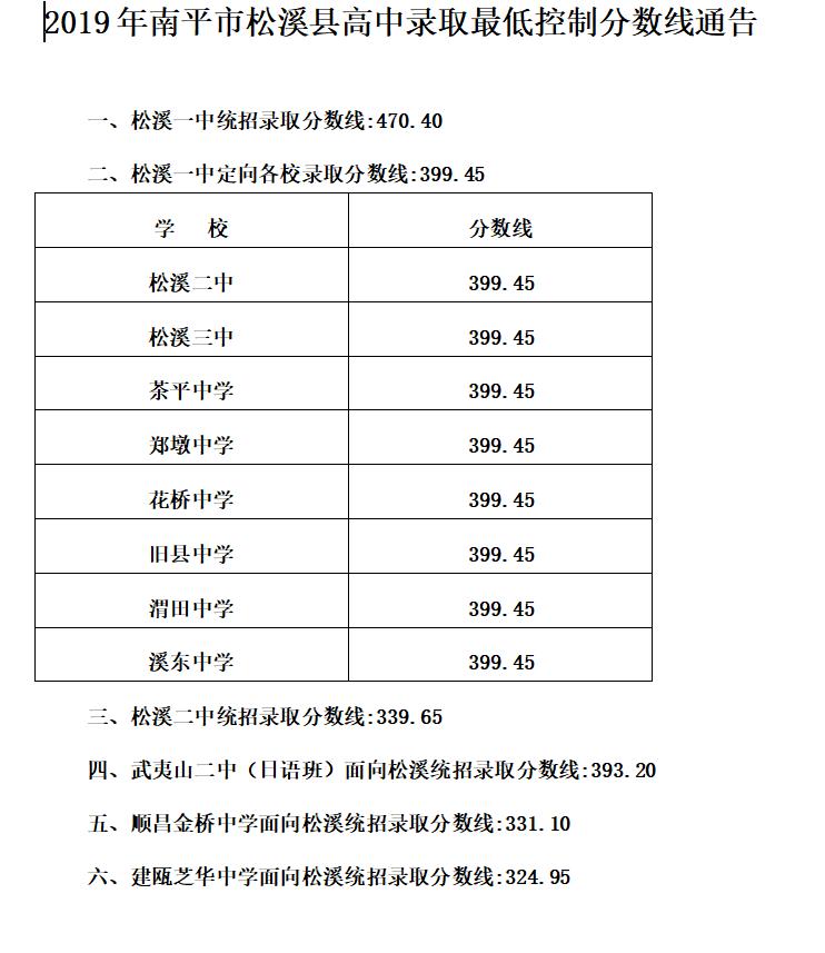 南平市松溪县2019年中考录取分数线已公布