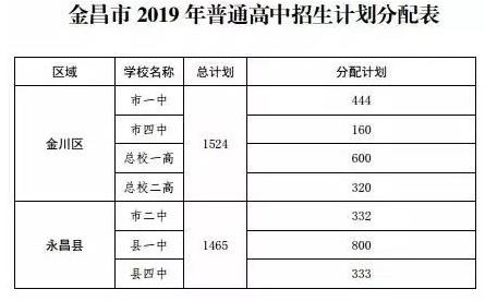 甘肃金昌2019年中考录取分数线已公布