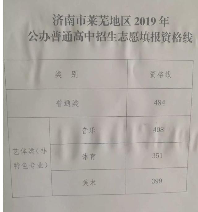 山东莱芜2019年中考录取分数线已公布