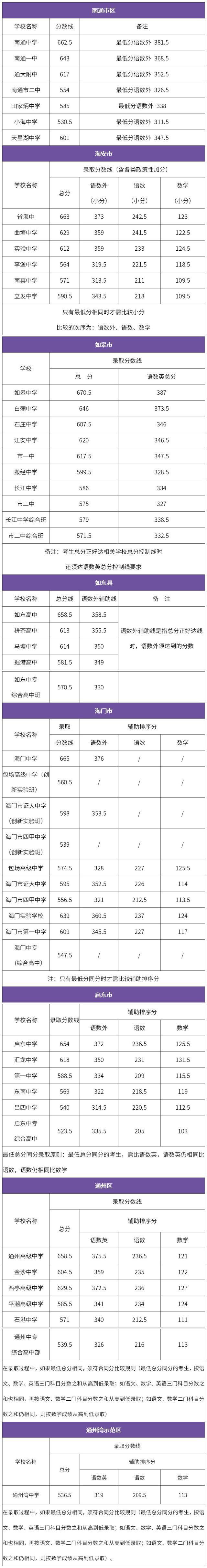 江蘇南通2019年中考錄取分數線已公布