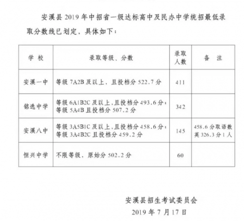 福建安溪2019年中考錄取分數線已公布