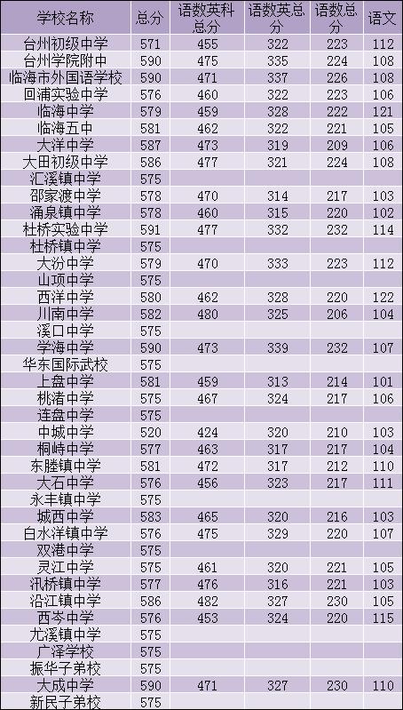 浙江临海2019年中考录取分数线已公布